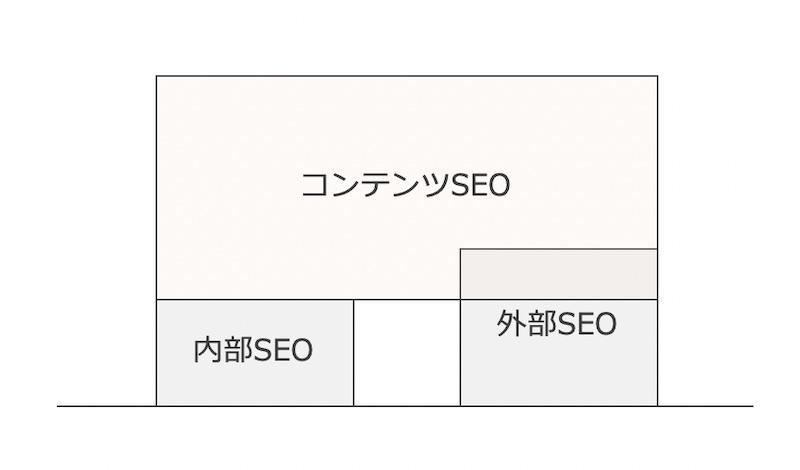 コンテンツSEOと外部SEOと内部SEOの関係図