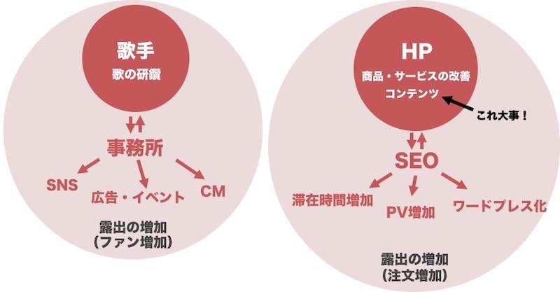 SEO契約・外注SEOの解説