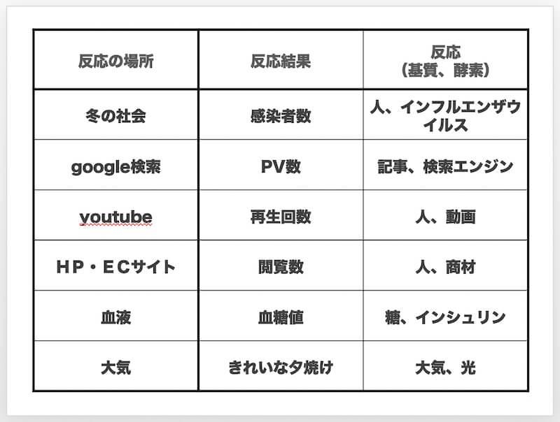 google検索とPV数とSEOの関係