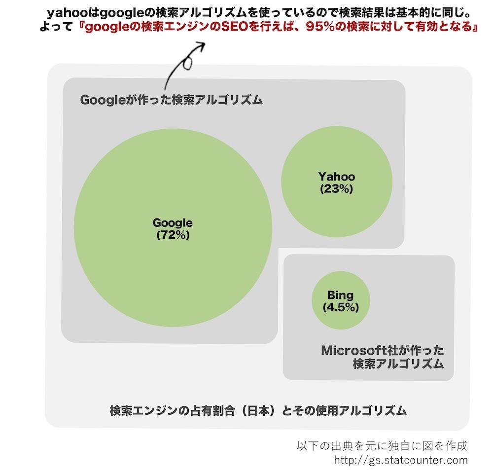 seoと検索エンジン