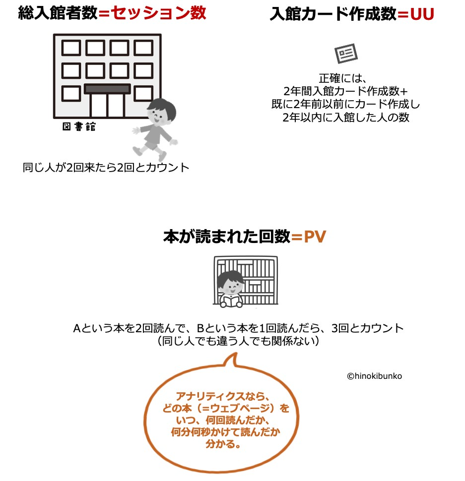 PVとセッション数とUUを例えで図解