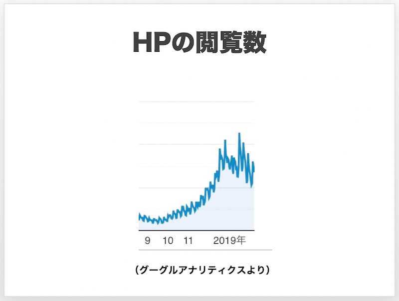 HPのPVはあるとき急激に増える