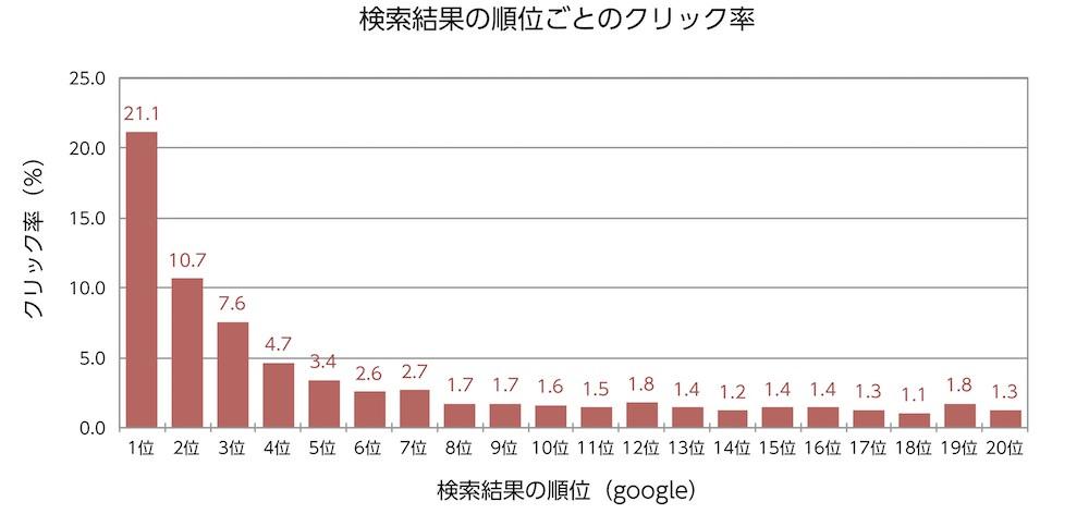 google検索結果の1位と10位ではクリック数が13倍違う-SEO対策